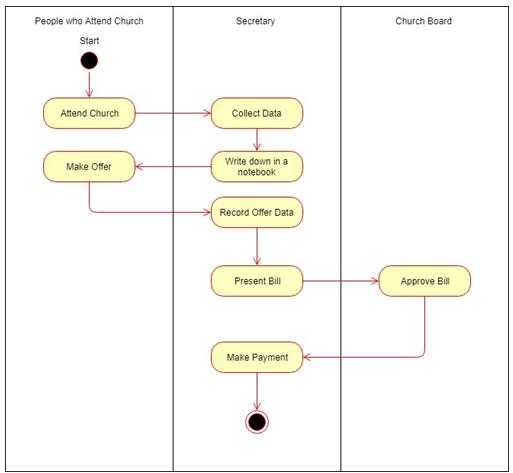 AS-IS UML Activity Diagram: 951564 – My Assignment Help