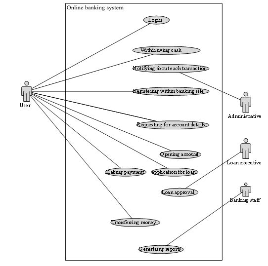 UML Usecase Diagram For Online Banking System: 955559 - My ...